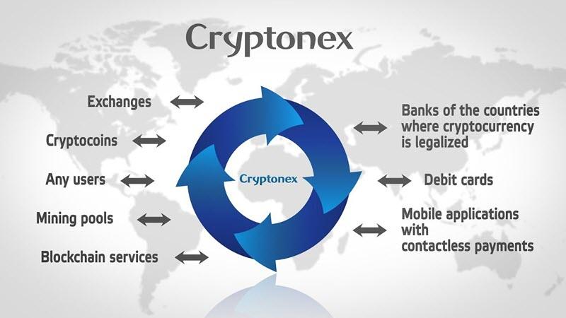 jak i gdzie kupić kryptowalutę Cryptonex (CNX)