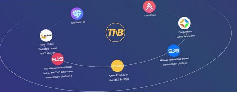 jak i gdzie kupić kryptowalutę Time New Bank (TNB)